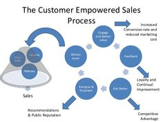 sales engagement - Google Search