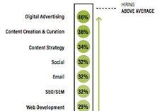 The Most In-Demand Marketing Skills in 2017 https://www.marketingprofs.com/charts/2017/31918/the-most-in-demand-marketing-skills