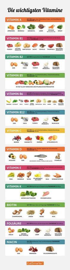 die wichtigsten vitamine im a berblick ernahrung und gesundheit pinterest food low carb and vegans