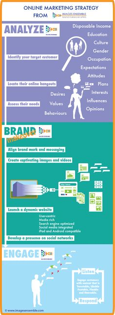 online marketing strategy.