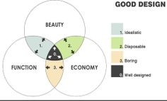 Element of Design Explained with Venn Diagrams by Coffee with an Architect