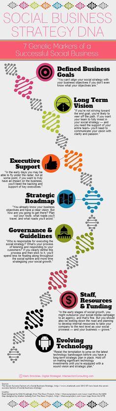 Social Business Strategy DNA [Infographic] - Social Media Explorer   #TheMarketingAutomationAlert