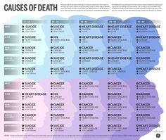 death risk factors as related to race, sex & age