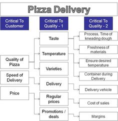 The pareto principle and its application in six sigma when why the pareto principle and its application in six sigma when why to use pareto charts pm methods ideologies pinterest chart management and ccuart Choice Image