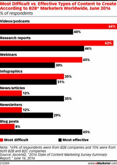 Most Difficult vs. Effective Types of Content to Create According to Marketers Worldwide, June 2016 (% of respondents) Small Business Marketing, Content Marketing, Social Media Marketing, Digital Marketing, Marketing Consultant, Data Visualization, Business Planning, Research, How To Plan