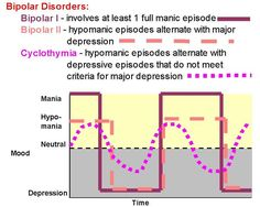 Graph illustrating the differences between bipolar 1 disorder, bipolar 2 disorder, and cyclothymia Nervous Breakdown, Mental Breakdown, Mental Health Nursing, Mental Health Awareness, Anxiety Disorder Treatment, Abnormal Psychology, Psychiatric Nursing, Counseling Activities, Depression Treatment