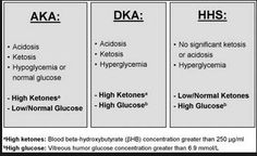 /Hyperosmolar-Hyperglycemic-Nonketotic-syndrome