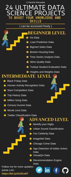 advantages of using Big Data for business Learn Computer Coding, Learn Computer Science, Computer Programming, Machine Learning Artificial Intelligence, Ai Machine Learning, Startup, Deep Learning, Data Analytics, Science Projects