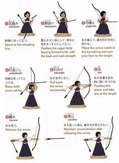 Les étapes de tir du Kyudo