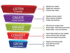 process  from listen to grow on marketing communication Coldwell Banker Indonesia