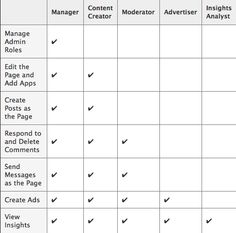 Facebook sets admin roles... do we need all 5 categories?