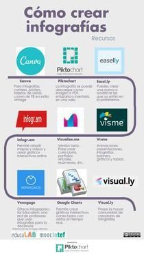 Infografías | Piktochart Infographic Editor