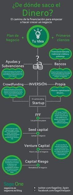 En esta infografía de Sage encontramos las claves de la financiación para iniciar o hacer crecer un negocio.