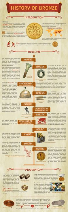 History of Bronze Infographic | About | Website | Makin Metal Powders (UK)