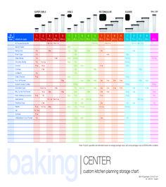 Honey Oddments Cottage: Free Tupperware® Modular Mates® Storage Charts - Beans and Pasta Tupperware Storage, Tupperware Recipes, Baking Center, Beverage Center, Pasta, Pantry Organization, Consumer Products, Kitchen Hacks, Getting Organized