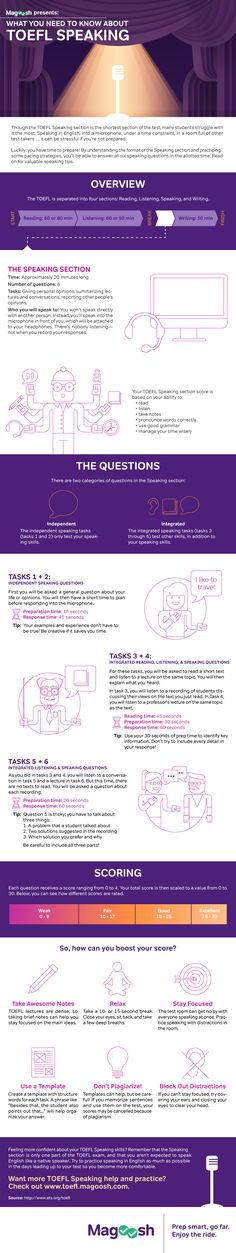 Magoosh TOEFL Speaking Infographic