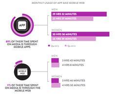 Il #Mobile #Marketing raccontato con numeri e percentuali