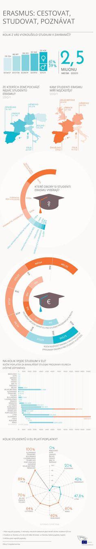 Erasmus v číslech
