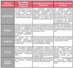 Diferencia entre aprendizaje basado en proyectos, en retos y en problemas