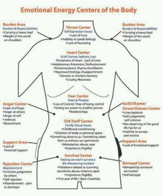 Emotional Energy Centers of the Body ...