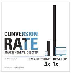 Mobile Traffic Up 125% but Conversions Lag Behind Desktop [Study]   Google Updates