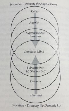 """The continuum of Invocation and Evocation, as they appear in the book """"Black Magic Evocation of the Shem Ha Mephorash"""" by G. de Laval (2013)."""