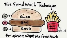 Challenging someone or giving someone bad news or feedback. Use the sandwich technique. Communicate 3-5 positive traits before, discussing negative situations. AND always end of at least another 3 positive traits
