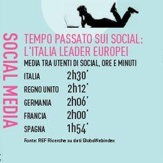 tempo passato sui social