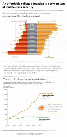 Why Should Higher Education Be More Affordable For Students? #infographic