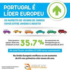 Portugal é líder europeu no aumento de vendas de carros novos entre janeiro e agosto. #automóveis #aumento #crescimento #vendas #portugal #atualidade #AcimadetudoPortugal