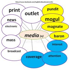 Collocations with the noun 'media'.