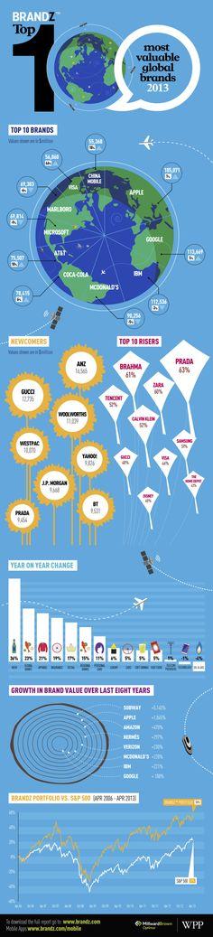 ↪ Apple lidera novamente ranking das 100 marcas mais valiosas do mundo | MacMagazine