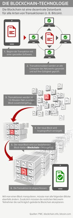 Die Funktionsweise der Blockchain-Technologie The operation of blockchain technology Technology Hacks, Technology Gifts, Computer Technology, Educational Technology, Science And Technology, Gadgets For Dad, Software, Crypto Money, Futuristic Technology