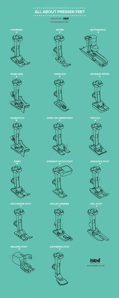 All About Presser Feet