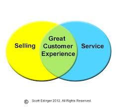 customer experience - Google Search