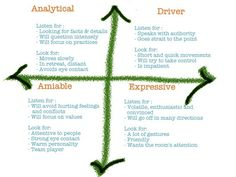 Social styles and how to identify them