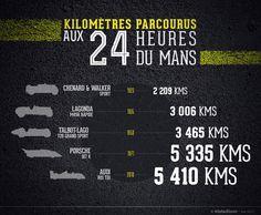 Kilomètres parcourus aux 24 heures du Mans