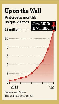Impressive: Pinterest grew to 11.7 million unique visitors in January, more than doubling its base.
