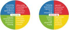 Vier verschillende gedrags/ communicatie stijlen op goede en slechte dagen