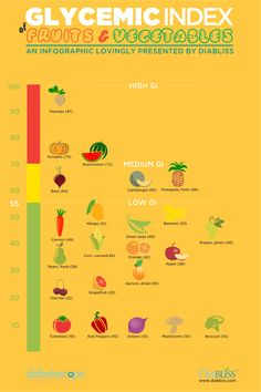 GI-fruits-vegetables-diabetescope-infographic
