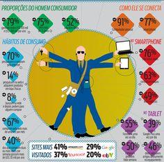 Quem é o consumidor digital
