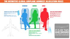 These Are The Definitive Rules For Airplane Armrest Allocation