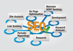#SEO Services 30 Days On Google 1st Page Rankings http://www.seoforkeywords.com