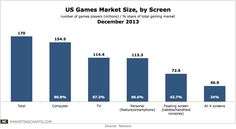 Games Market in the US Video Game Industry, Geek Humor, Popular Videos, Infographics, Fun Facts, Video Games, This Is Us, Gaming, Geek Stuff