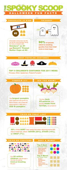 interesting facts halloween infographic