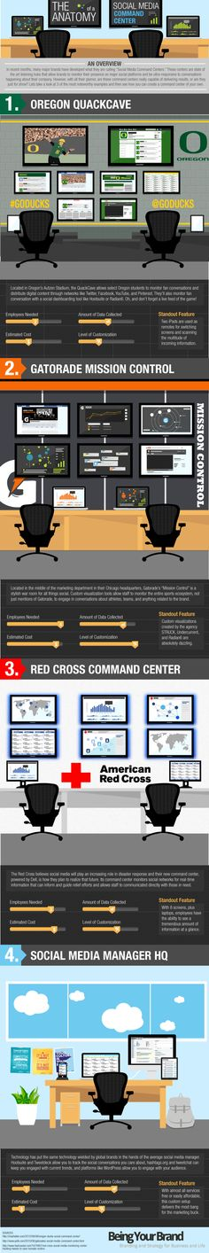 The following infographic, looks at three of the most noteworthy examples of social media command centers:        The University of Oregon's Quakecave in Autzen stadium      Gatorade's Mission Control at their Chicago headquarters, featuring custom visualization from STRUCK, Undercurrent, and Radian6      The American Red Cross Command Center powered by Dell    It also explains how each social media manager can create their own command center