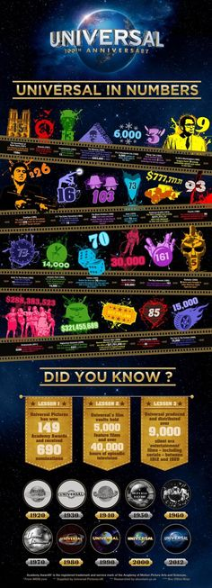 """""""Universal in Numbers"""" - movie history - Daily Infographic"""