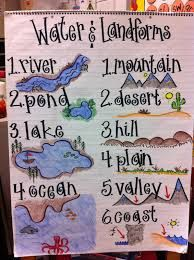 science anchor chart - Google Search