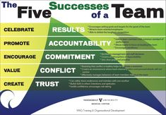 Image result for patrick lencioni 5 dysfunctions of a team pyramid