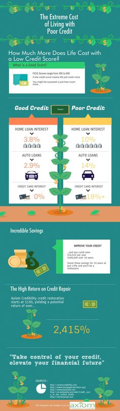 Axiom - The Extreme Cost of Living with Poor Credit #infographic